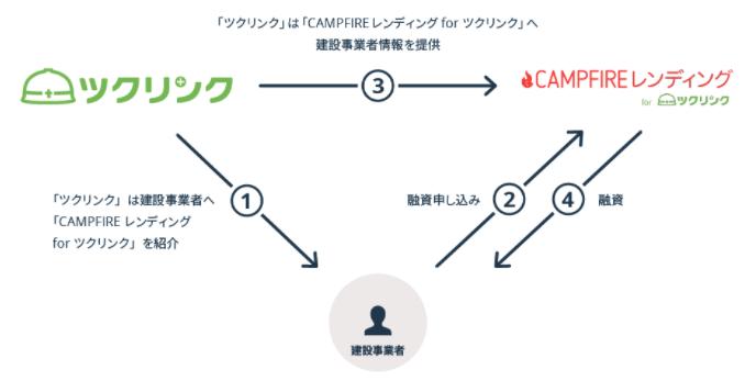 CAMPFIREレンディング for ツクリンクの手順
